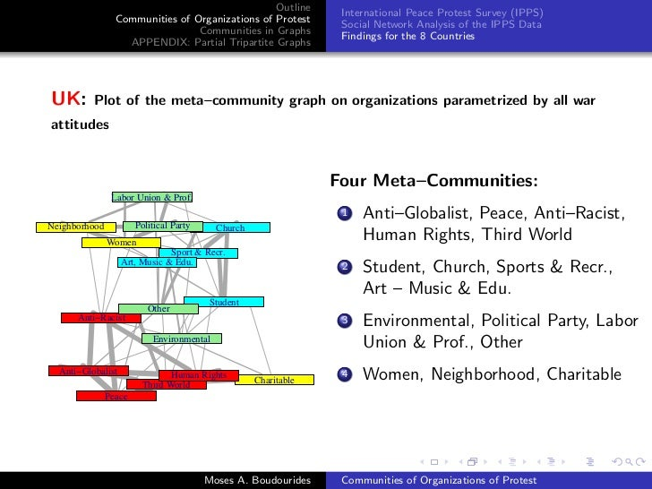 Communities of Organizations of Protest in the February 15
