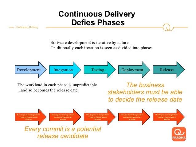 The Continuous Delivery toolstack for embedded Java af Leif Sørensen, Praqma Slide 3