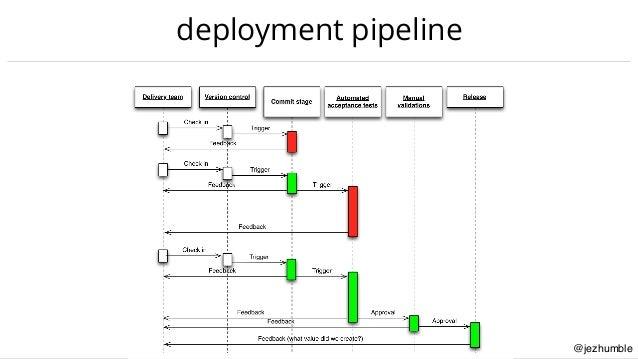 @jezhumble deployment pipeline