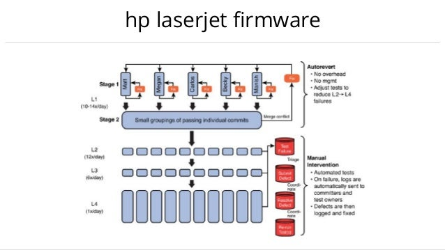 hp laserjet firmware ~5% - innovation 15% - manual testing 25% - current product support 25% - porting code 20% - detailed ...