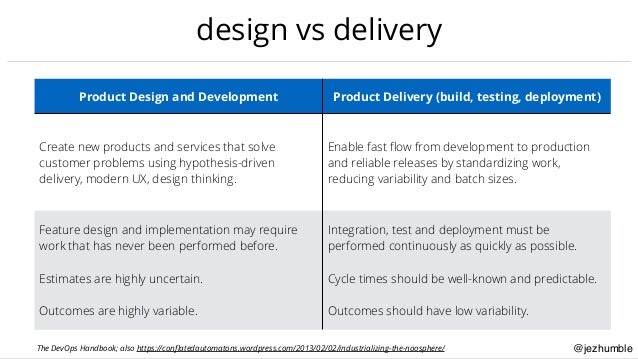 @jezhumble design vs delivery Product Design and Development Product Delivery (build, testing, deployment) Create new prod...