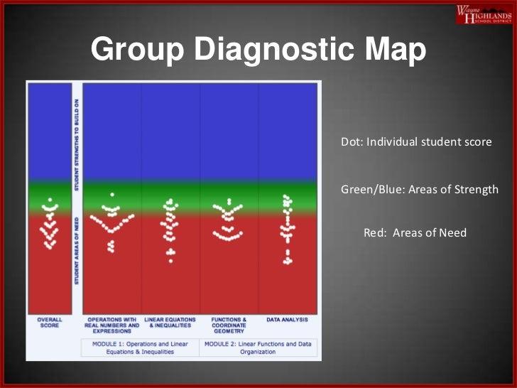 Classroom Diagnostic Tool