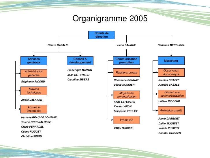 L Organisation Interne D Un Cdt Autour De L Ensemble Des