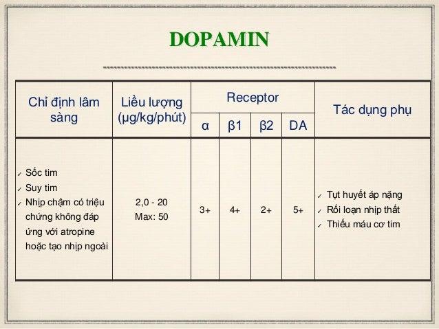 DOPAMIN Chỉ định lâm sàng Liều lượng (μg/kg/phút) Receptor Tác dụng phụ α β1 β2 DA ✓ Sốc tim ✓ Suy tim ✓ Nhịp chậm có triệ...