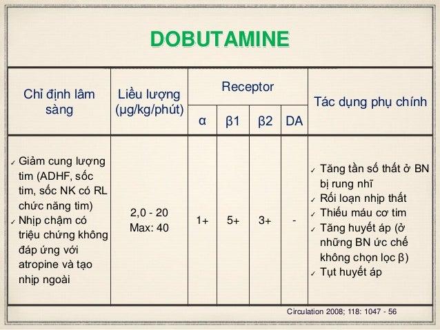 DOBUTAMINE Chỉ định lâm sàng Liều lượng (μg/kg/phút) Receptor Tác dụng phụ chính α β1 β2 DA ✓ Giảm cung lượng tim (ADHF, s...