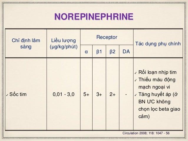 NOREPINEPHRINE Chỉ định lâm sàng Liều lượng (μg/kg/phút) Receptor Tác dụng phụ chính α β1 β2 DA ✓ Sốc tim 0,01 - 3,0 5+ 3+...