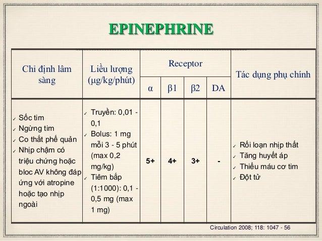EPINEPHRINE Chỉ định lâm sàng Liều lượng (μg/kg/phút) Receptor Tác dụng phụ chính α β1 β2 DA ✓ Sốc tim ✓ Ngừng tim ✓ Co th...