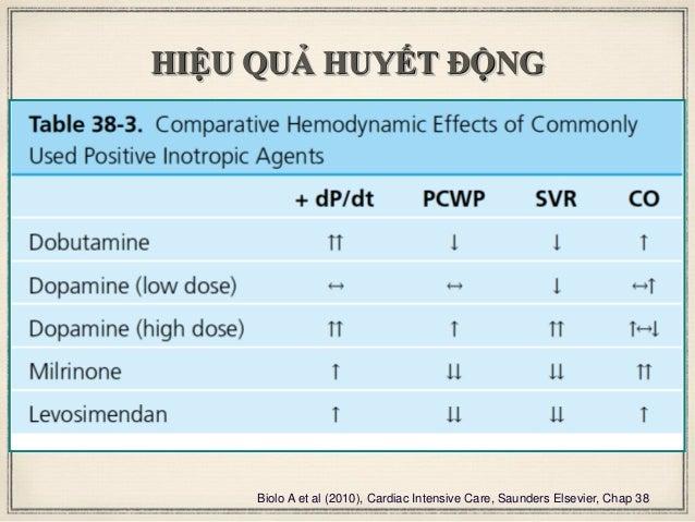 HIỆU QUẢ HUYẾT ĐỘNG Biolo A et al (2010), Cardiac Intensive Care, Saunders Elsevier, Chap 38
