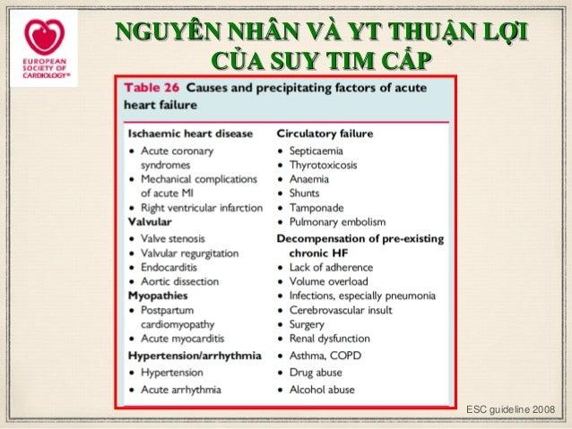 NGUYÊN NHÂN VÀ YT THUẬN LỢI CỦA SUY TIM CẤP ESC guideline 2008