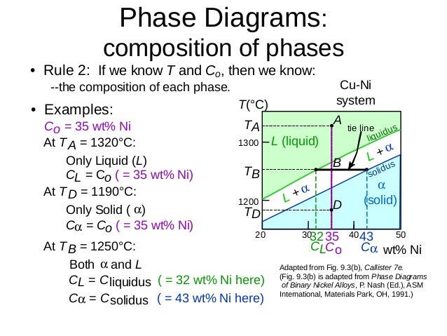Lecture 8 phase diagrams 10 ccuart