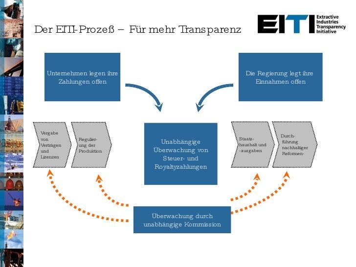 Der EITI-Prozeß – Für mehr Transparenz Vergabe von Verträgen und Lizenzen Regulier-ung der Produktion Staats-haushalt und ...