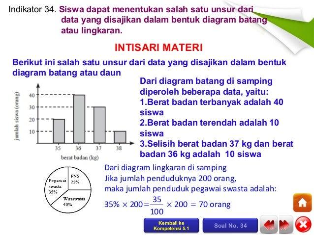 Penyajian Data: Diagram Lingkaran, Batang, Garis