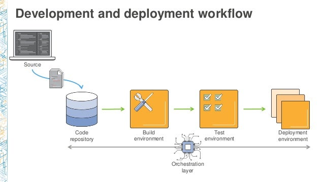 Continuous Delivery With Docker And Amazon Ecs
