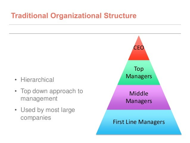what approaches to management used by different organisations Evaluate the different approaches to management used by different organizations from dep 235 at assoc of chartered certified accountants.