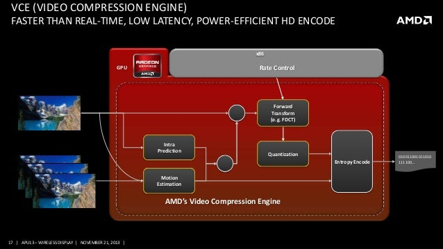 CE-4028, Miracast with AMD Wireless Display technology
