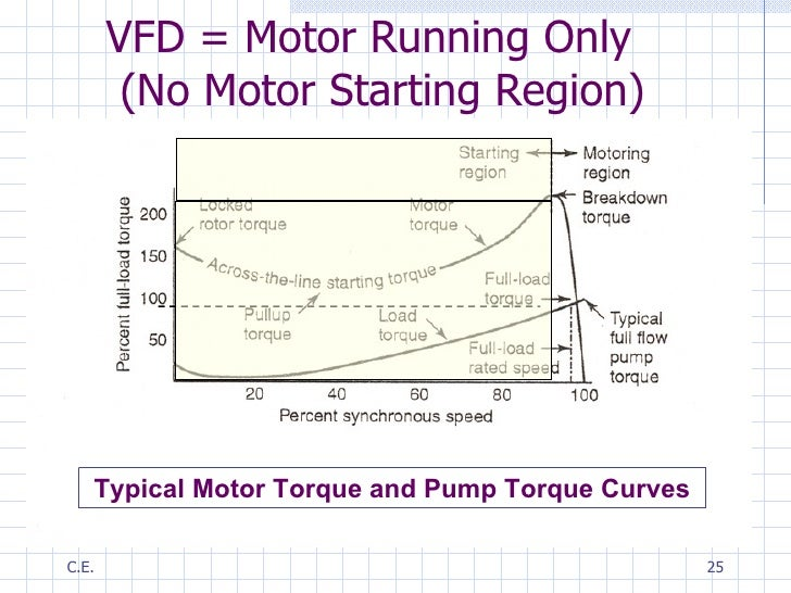 Electrical Motor Types Classification And History Of Motor furthermore What Is The Difference Between An Induction Motor And A Synchronous Motor together with Watch further Varaible Speed Drives For Motor Driven Fire Pumps Presentation further Steady. on starting of three phase induction motors