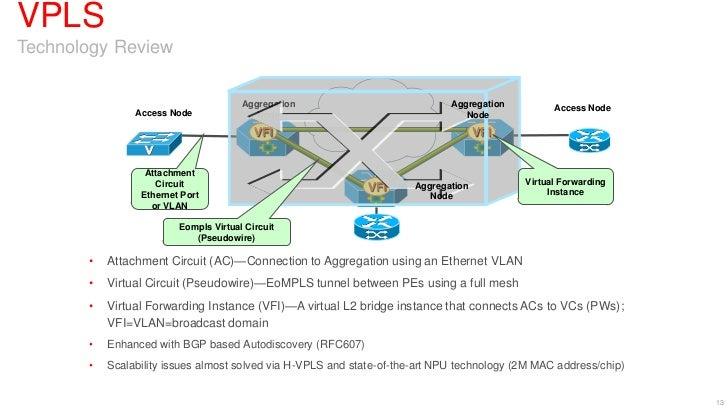VPLSTechnology Review                                                          MPLS                                       ...