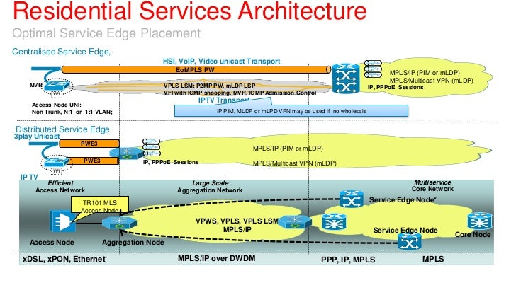 Residential Services ArchitectureOptimal Service Edge PlacementCentralised Service Edge,                                  ...