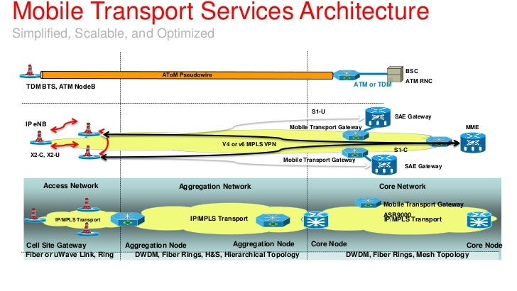 Mobile Transport Services ArchitectureSimplified, Scalable, and Optimized                                                 ...