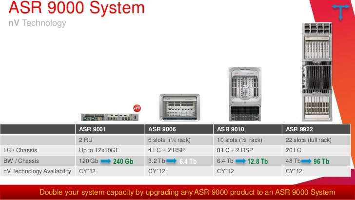 Asr 9001 slots : Slot intel i7