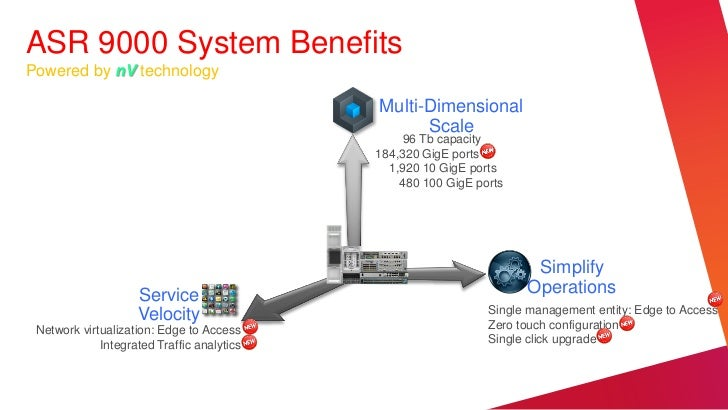 ASR 9000 System BenefitsPowered by nV technology                                            Multi-Dimensional             ...