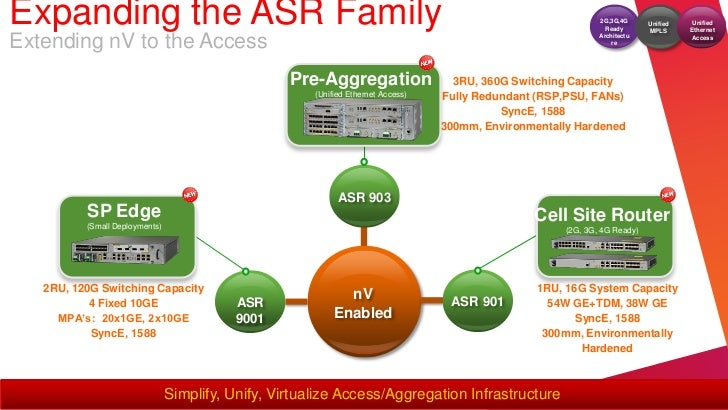Expanding the ASR Family                                                                                       2G,3G,4G   ...