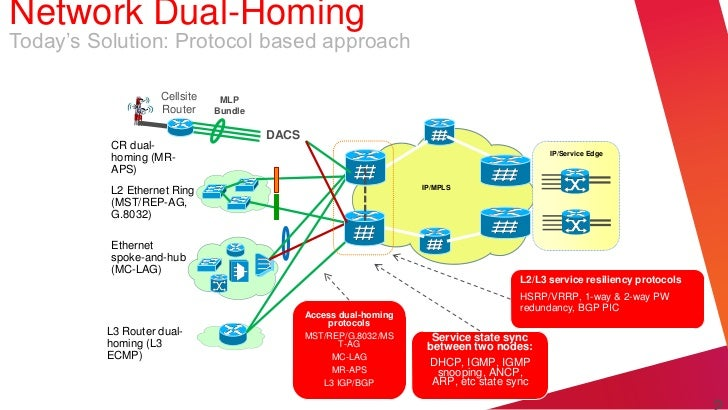Network Dual-HomingToday's Solution: Protocol based approach                   Cellsite    MLP                   Router   ...