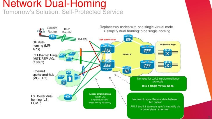 Network Dual-HomingTomorrow's Solution: Self-Protected Service                    Cellsite    MLP                         ...
