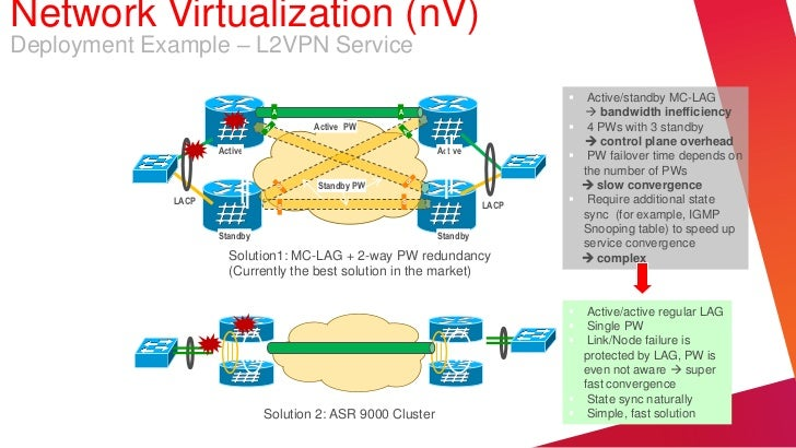 Network Virtualization (nV)Deployment Example – L2VPN Service                                                             ...
