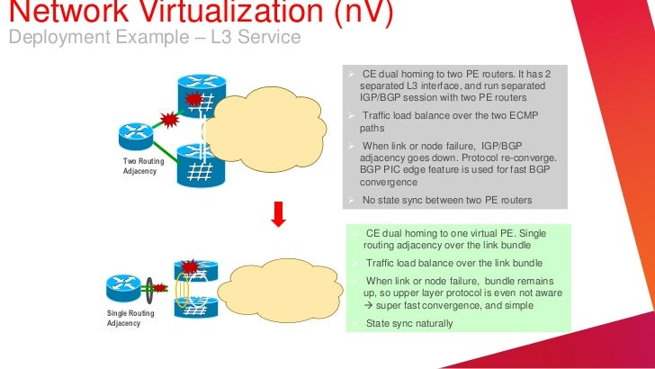 Network Virtualization (nV)Deployment Example – L3 Service                                   CE dual homing to two PE rou...