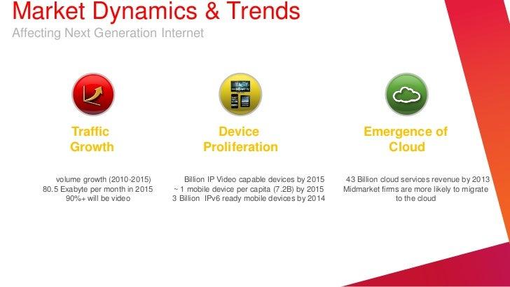 Market Dynamics & TrendsAffecting Next Generation Internet            Traffic                             Device          ...