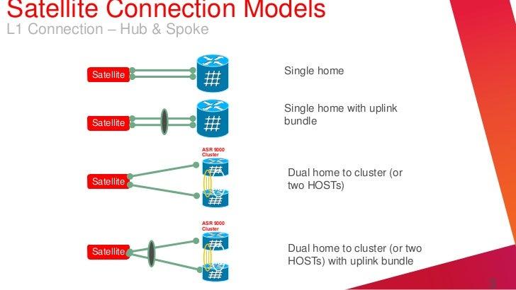 Satellite Connection ModelsL1 Connection – Hub & Spoke           Satellite                 Single home                    ...