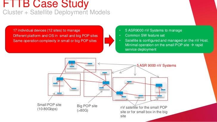 FTTB Case StudyCluster + Satellite Deployment Models •   17 individual devices (12 sites) to manage             •   5 ASR9...