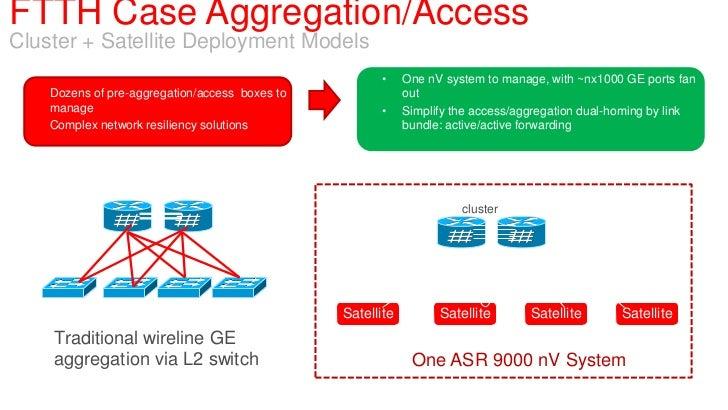FTTH Case Aggregation/AccessCluster + Satellite Deployment Models                                                        •...