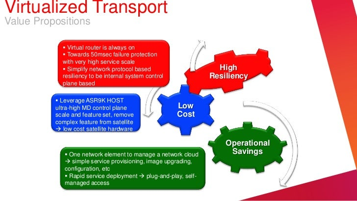 Virtualized TransportValue Propositions             Virtual router is always on             Towards 50msec failure prote...
