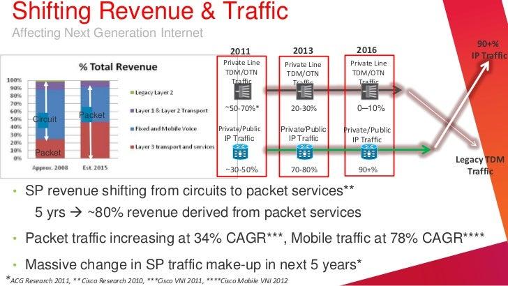 Shifting Revenue & Traffic  Affecting Next Generation Internet                                                            ...
