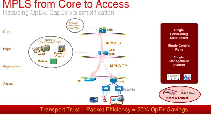 MPLS from Core to AccessReducing OpEx, CapEx via simplification                                     National              ...