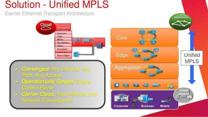 Solution - Unified MPLSCarrier Ethernet Transport Architecture               Cloud                       Virtualized      ...