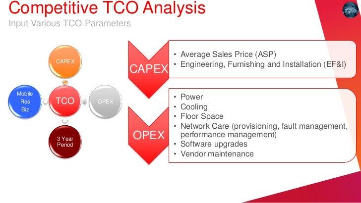 Competitive TCO AnalysisInput Various TCO Parameters                                      • Average Sales Price (ASP)     ...