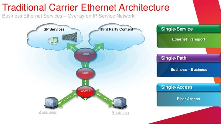 Traditional Carrier Ethernet ArchitectureBusiness Ethernet Services – Overlay on IP Service Network                  SP Se...
