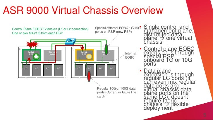 ASR 9000 Virtual Chassis Overview Control Plane EOBC Extension (L1 or L2 connection)                Special external EOBC ...