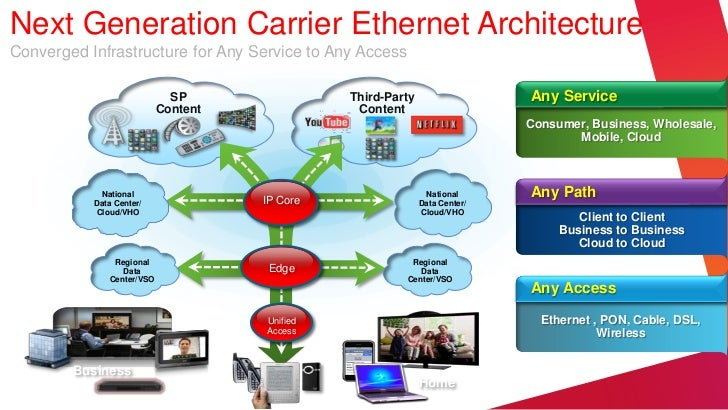 Next Generation Carrier Ethernet ArchitectureConverged Infrastructure for Any Service to Any Access                       ...