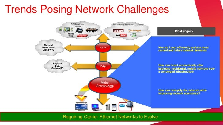 Trends Posing Network Challenges                            SP Services/              Third-Party Services/ Content       ...