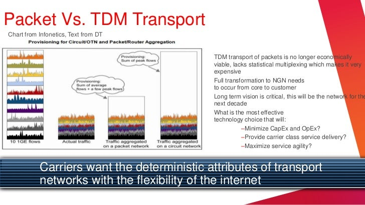 Packet Vs. TDM TransportChart from Infonetics, Text from DT                                            TDM transport of pa...