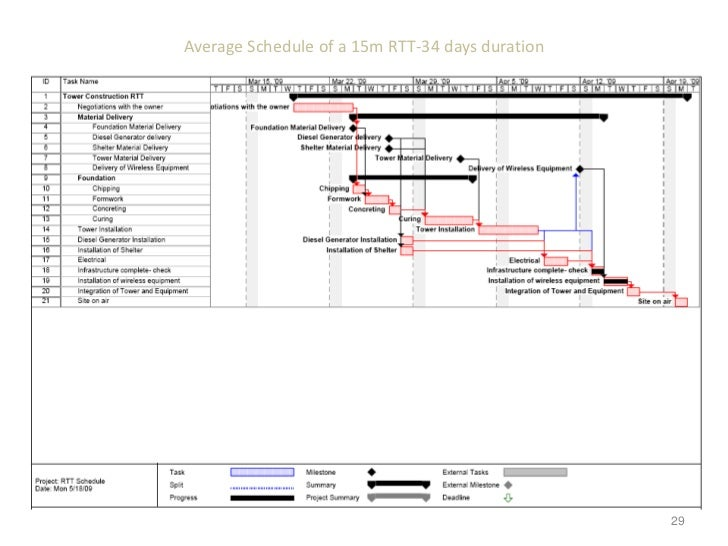Sample Construction Timeline Working With The Gantt Chart