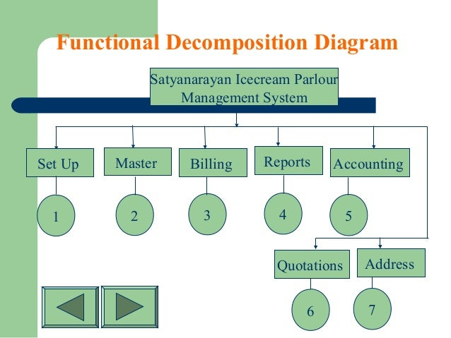 Billing Functional Decomposition Diagram Introduction To
