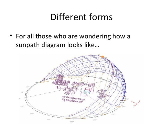 Sunpath Diagrams Different Forms And Their Uses In Functional Design