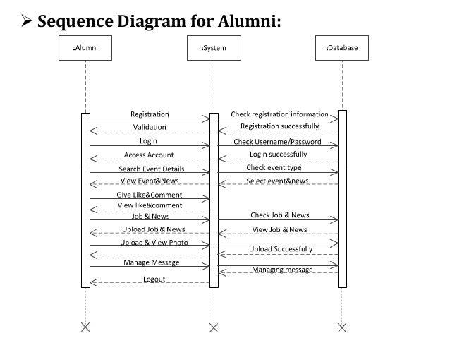 Spce alumni association web portal sequence diagram for alumni 15 ccuart Choice Image