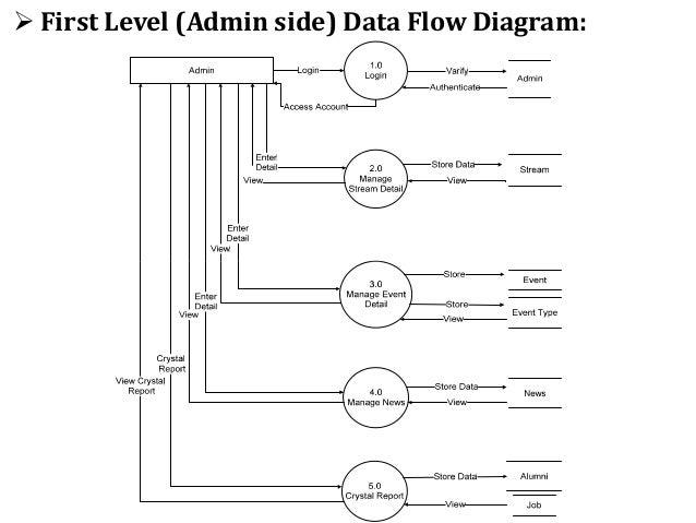 Spce alumni association web portal first level alumni side data flow diagram ccuart Images