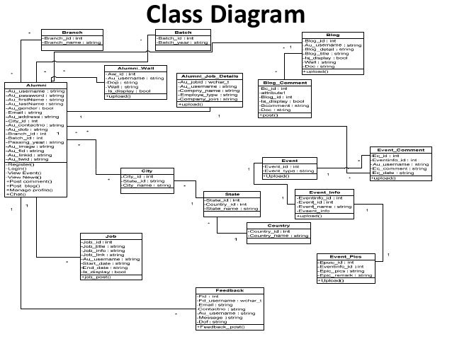 Spce alumni association web portal use case diagram use case diagram for admin ccuart Image collections